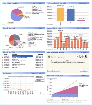 Contoh Laporan Analisis Laporan Keuangan Sbc Consulting Indonesia
